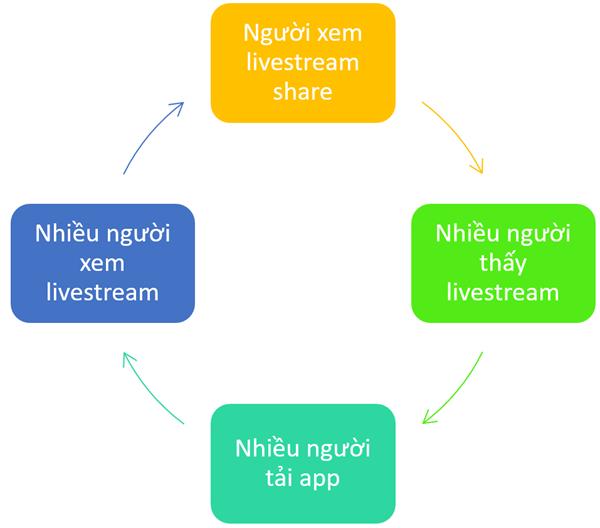 Share livestream shoplive